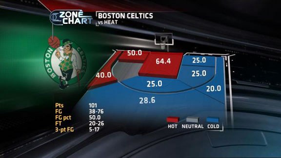 Infográfico mostrando os aproveitamentos dos Celtics por área no jogo 3