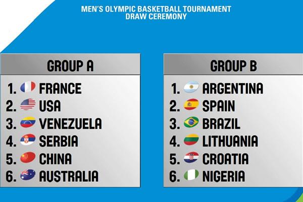 grupos_basquete_2016